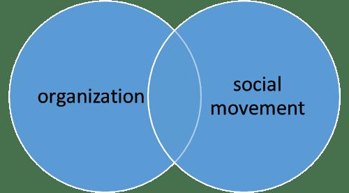 organizationsocialmovement